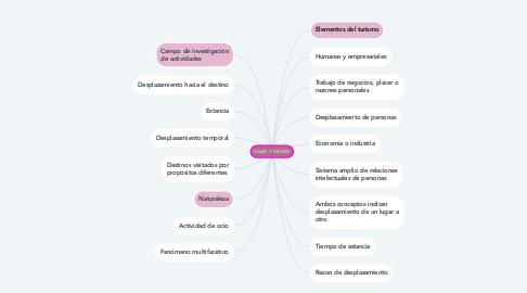 Mind Map: VIAJES Y TURISMO
