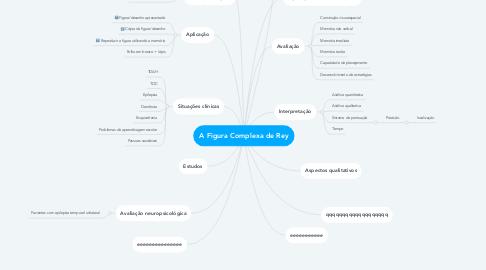 Mind Map: A Figura Complexa de Rey