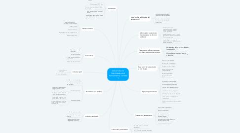 Mind Map: Desarrollo de Habilidades del Pensamiento. Unidad 1