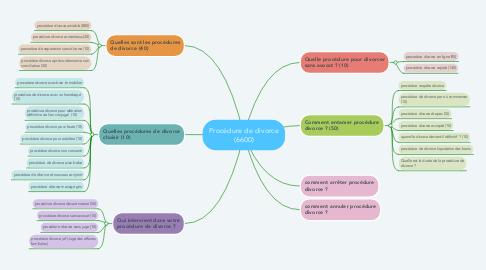 Mind Map: Procédure de divorce (6600)