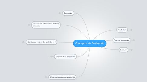 Mind Map: Conceptos de Producción