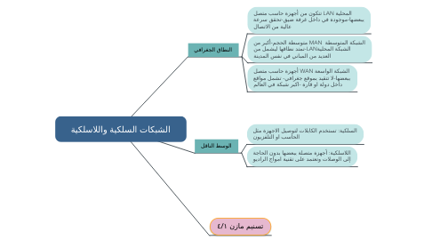 Mind Map: خصائص الحياه