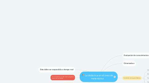 Mind Map: La didáctica en el área de matemática