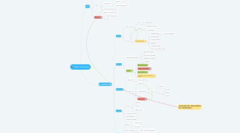 Mind Map: Hynix - Estructure