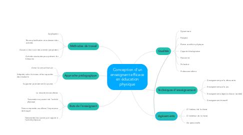 Mind Map: Conception d'un enseignant efficace en éducation physique