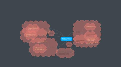 Mind Map: Sistemas de Costos por Ordenes del trabajo