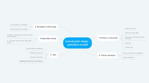 Mind Map: Instrukcijski dizajn - petofazni model