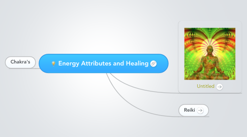 Mind Map: Energy Attributes and Healing