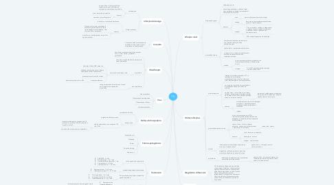 Mind Map: ITU