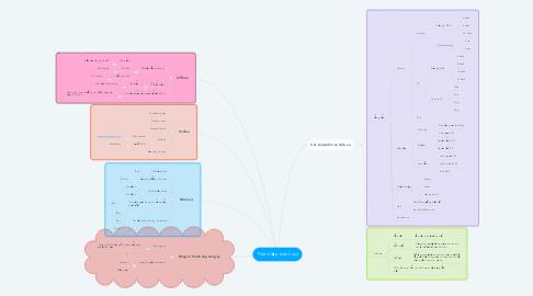 Mind Map: Thành lập (start-up)
