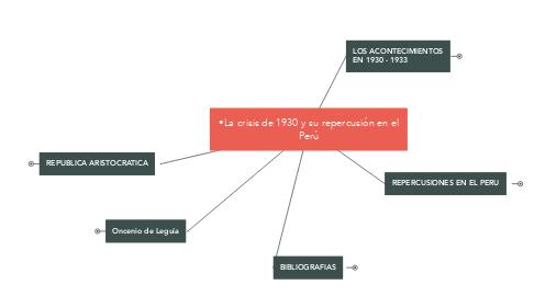 Mind Map: •La crisis de 1930 y su repercusión en el Perú