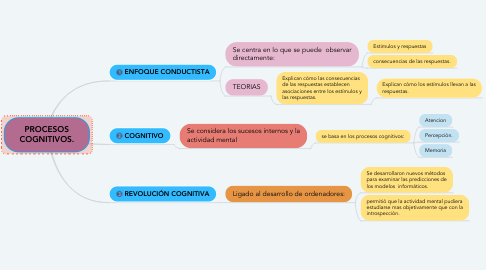 Mind Map: PROCESOS COGNITIVOS.
