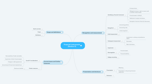 Mind Map: Financial instruments (Section 9)