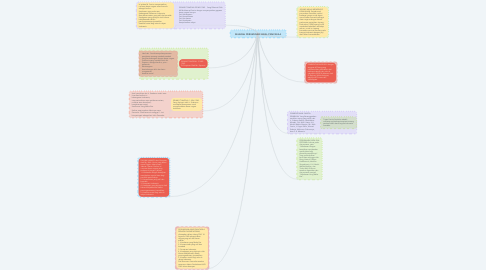 Mind Map: SEJARAH PERUMUSAN AWAL PANCASILA
