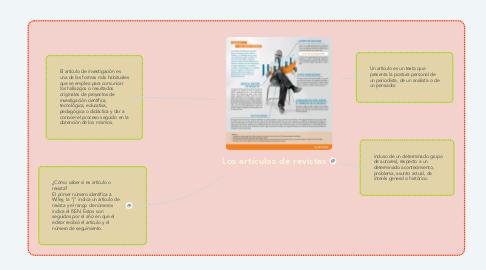 Mind Map: Los artículos de revistas