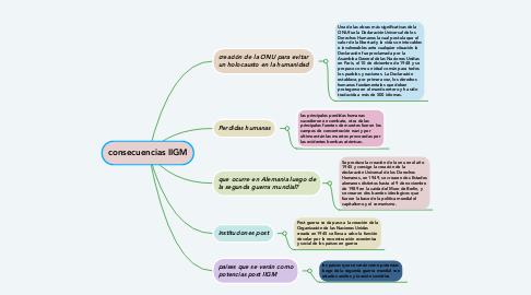 Mind Map: consecuencias IIGM