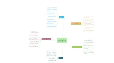 Mind Map: Modelos del Comportamiento Organizacional