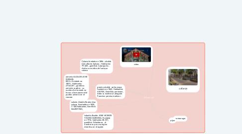 Mind Map: PCCquindio