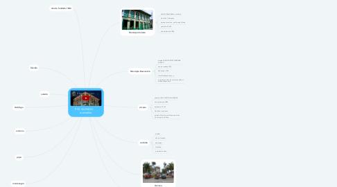 Mind Map: PCC QUINDIO      manuelito