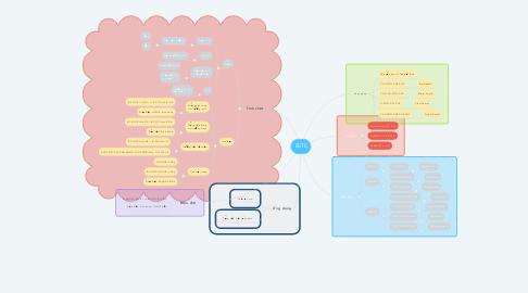 Mind Map: ESTE