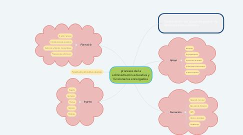 Mind Map: procesos de la administración educativa y funcionarios encargados.