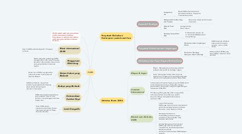 Mind Map: ZARA