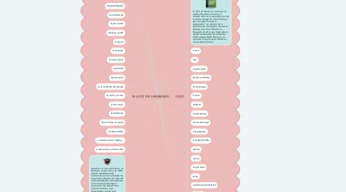 Mind Map: EL LOCO Y EL VAGABUNDO         LOCO