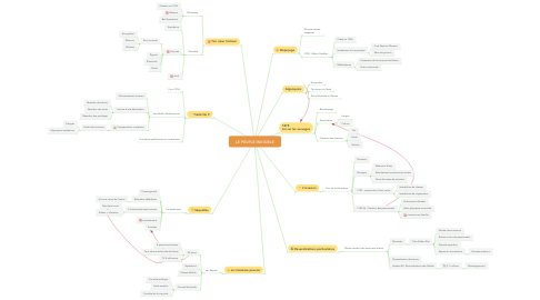Mind Map: LE PEUPLE INVISIBLE