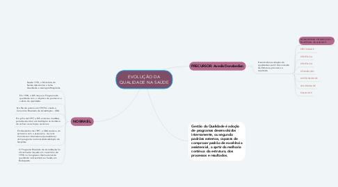 Mind Map: EVOLUÇÃO DA QUALIDADE NA SAÚDE