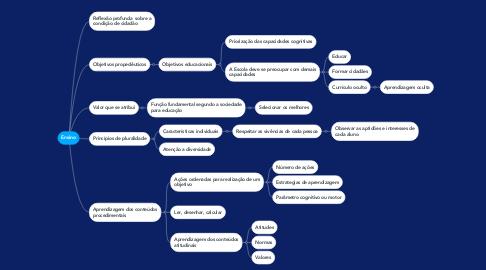 Mind Map: Ensino