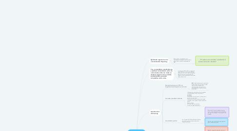 Mind Map: Precursores de la calidad (DEMING)