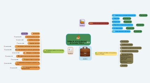 Mind Map: Código de etica profesional de Contador Público