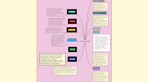 Mind Map: Rama de la biologia