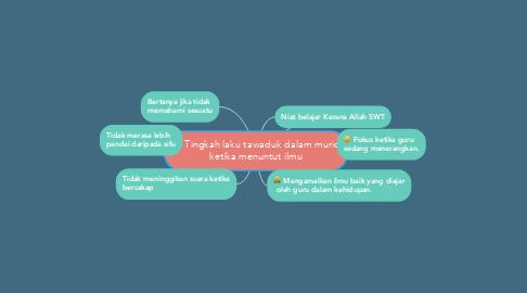 Mind Map: Tingkah laku tawaduk dalam murid ketika menuntut ilmu