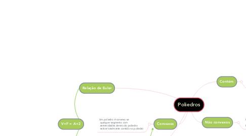 Mind Map: Poliedros