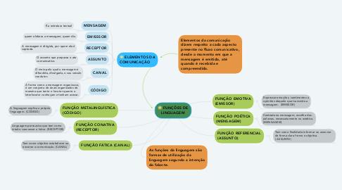 Mind Map: FUNÇÕES DE LINGUAGEM
