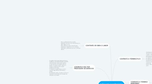 Mind Map: TIPOS DE CONTRATATO DE TRABAJO