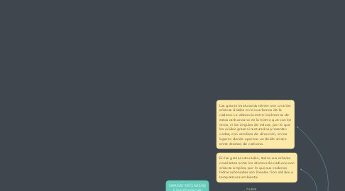 Mind Map: GRASAS SATURADAS E INSATURADAS