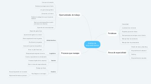 Mind Map: Análisis de  emprendimientos