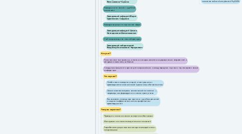 Mind Map: Московский государственный психолого-педагогический университет
