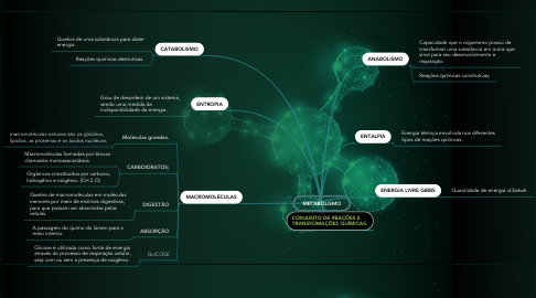 Mind Map: METABOLISMO