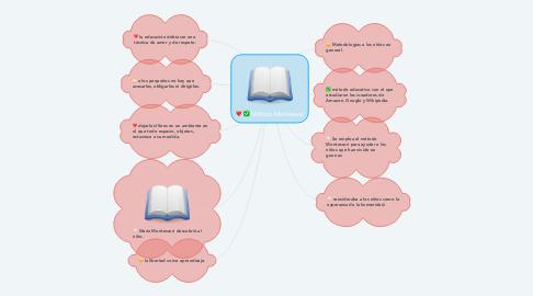 Mind Map: Método Montessori