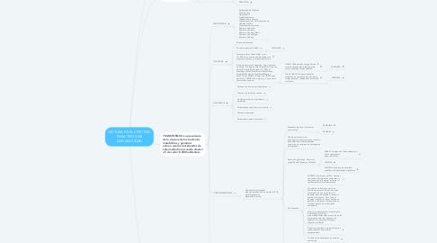 Mind Map: LECTURA FÁCIL EFECTIVO PARA TIPOS DE DISCAPACIDAD