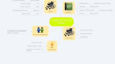 Mind Map: CLASES DE TIPOS DE RUEDA