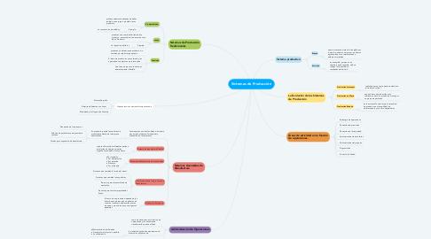 Mind Map: Sistemas de Producción