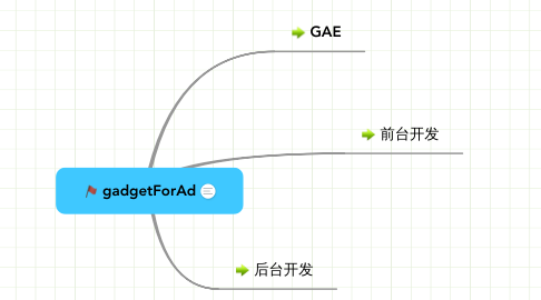 Mind Map: gadgetForAd