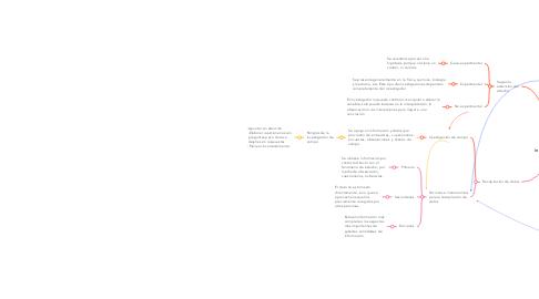 Mind Map: Tipos de investigaciones