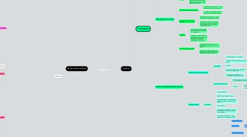 Mind Map: Estadística
