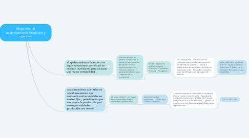 Mind Map: Mapa mental apalancamiento financiero y operativo