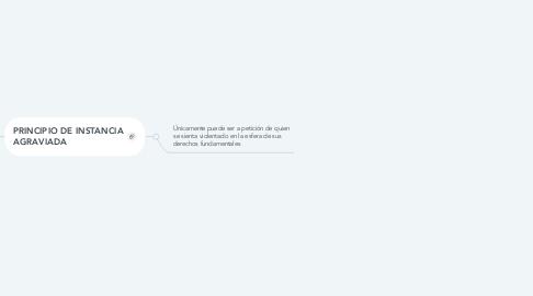 Mind Map: PRINCIPIOS FUNDAMENTALES DEL JUICIO DE AMPARO.
